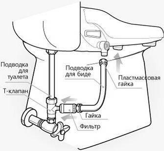 Смеситель с гигиеническим душем для туалета