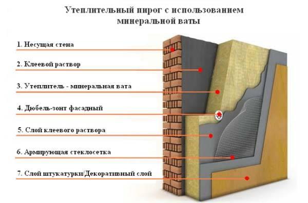 Утеплитель для стен каменная вата