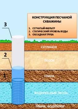 Насос для воды без электричества