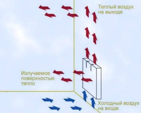 Чем конвектор отличается от радиатора