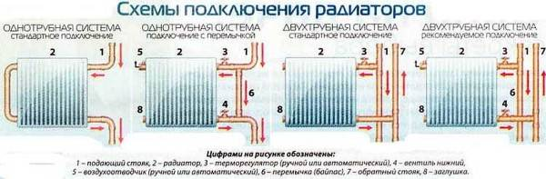Правильная установка радиаторов отопления