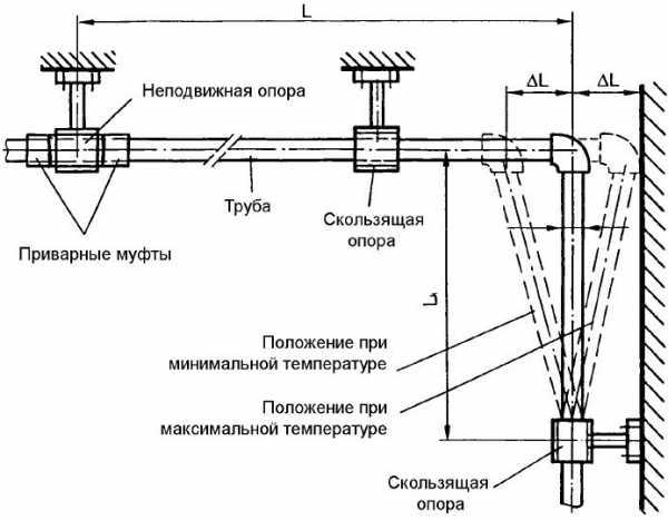 Насадки для сварки полипропиленовых труб