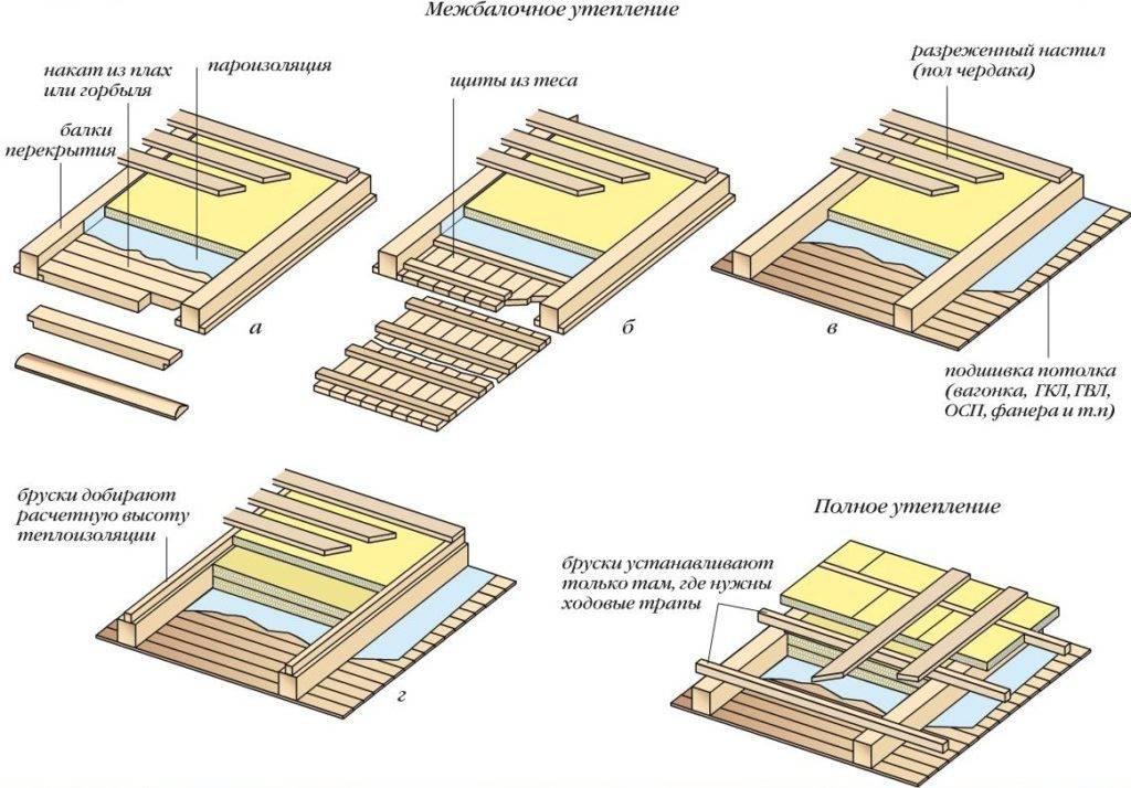 Утепление пола первого этажа в деревянном доме