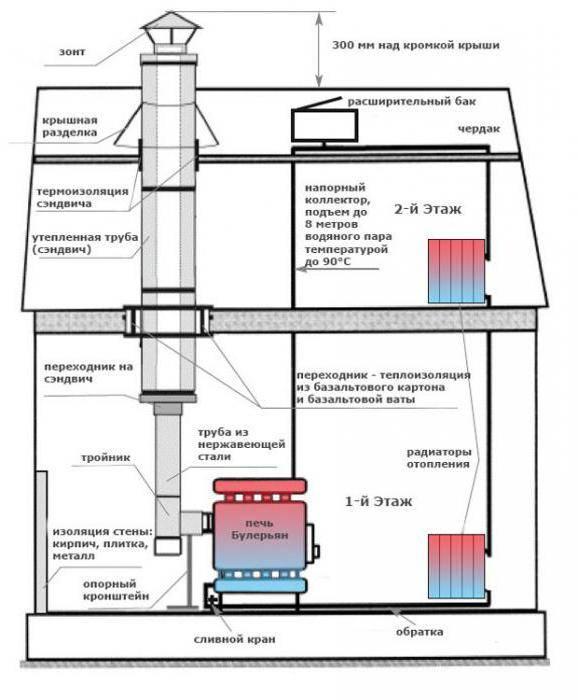 Печи для водяного отопления в частном доме