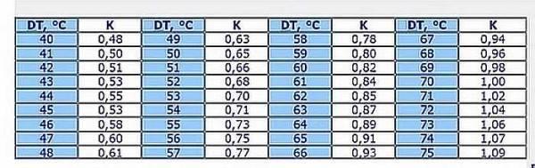 1 секция биметаллического радиатора сколько квт