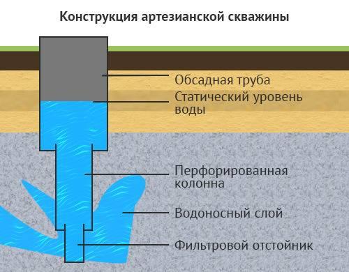 Бурение артезианских скважин
