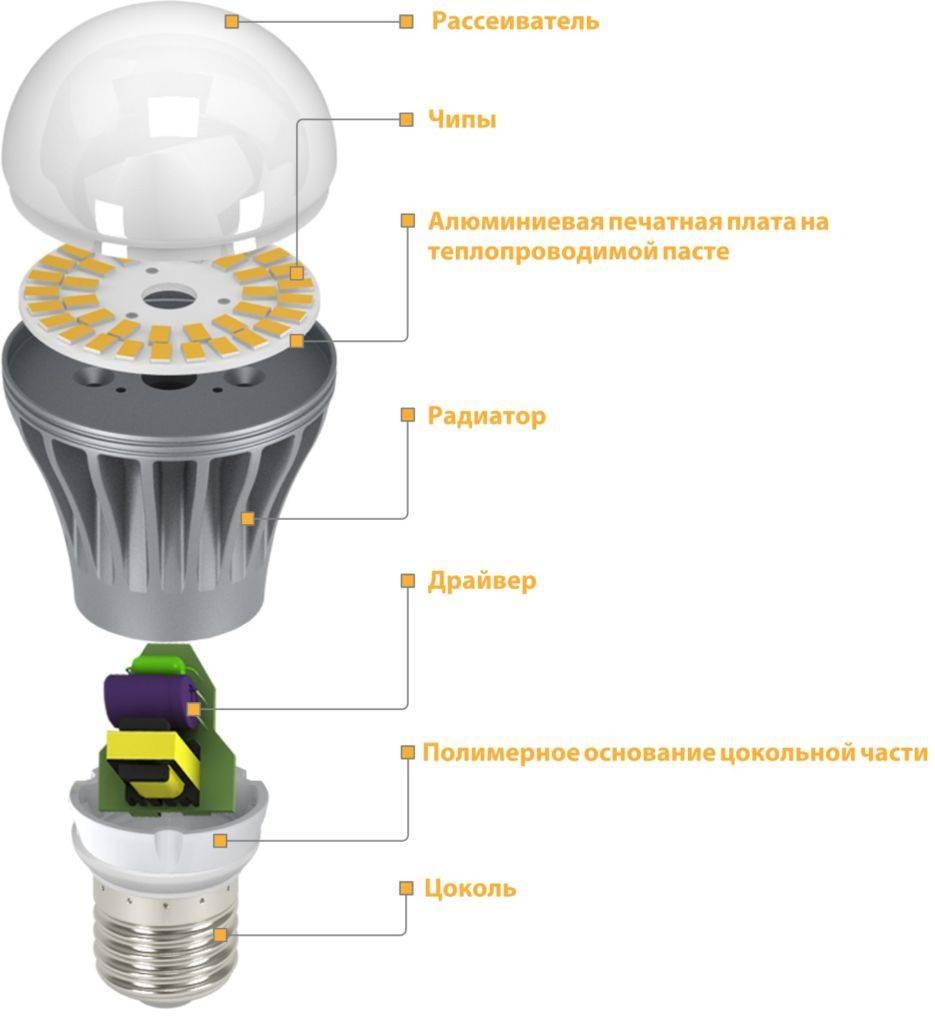 Энергосберегающие лампы или светодиодные