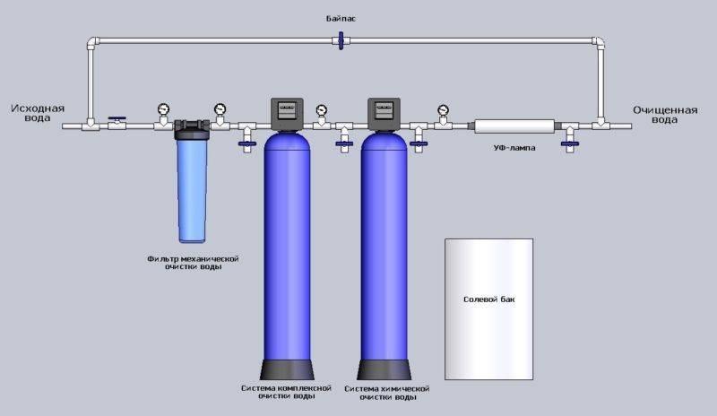 Фильтр для воды с повышенным содержанием железа