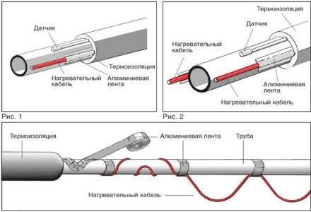 Нагревательный кабель для водопровода
