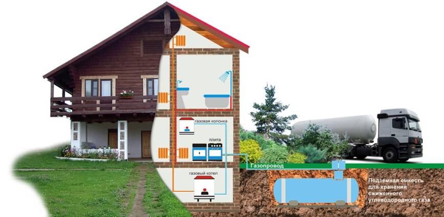 Газовое оборудование для отопления частного дома