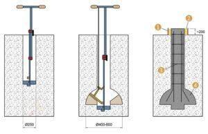 Фундамент из канализационных труб