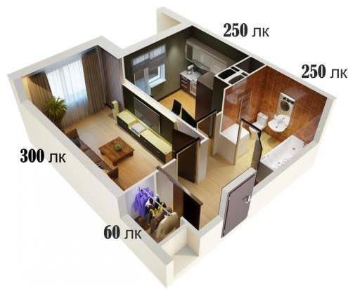 Как рассчитать освещенность помещения