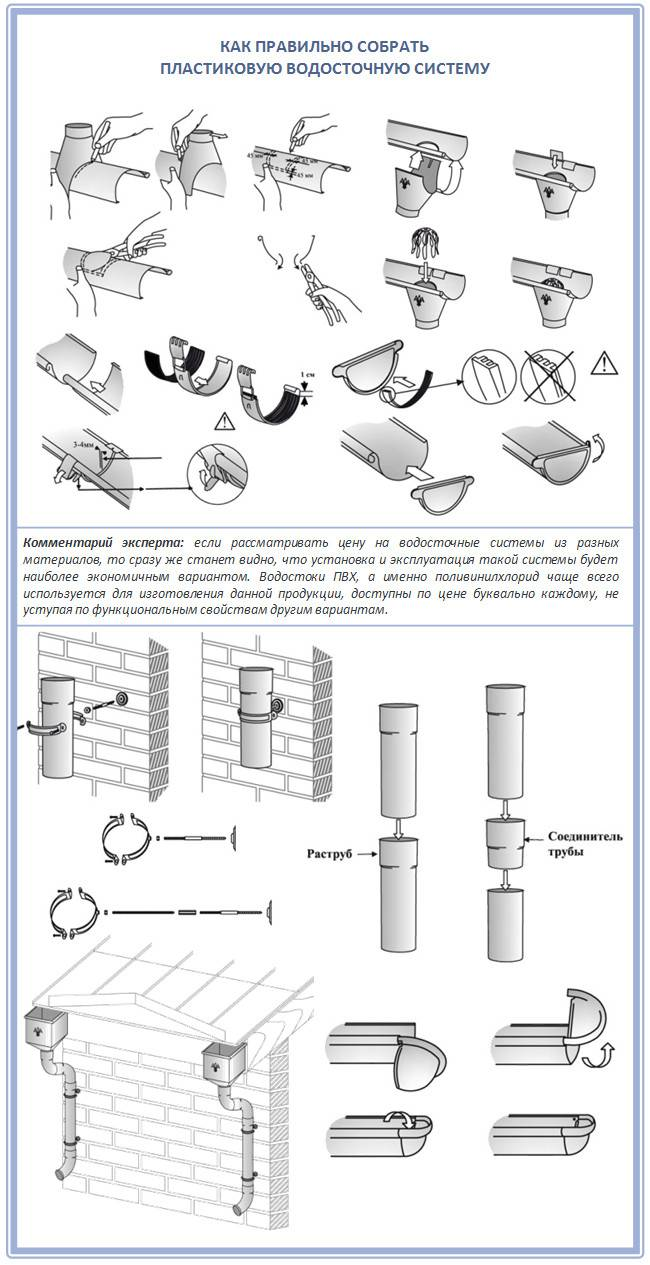 Пластиковые желоба для отвода воды