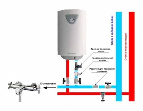Провести воду в частный дом