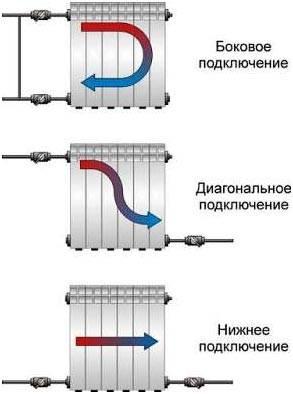 Как правильно сделать отопление в доме