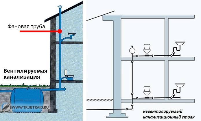 Правила монтажа канализационных труб