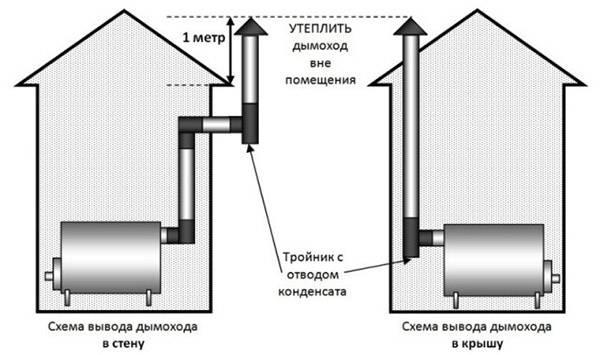 Вывод дымоотводящей конструкции