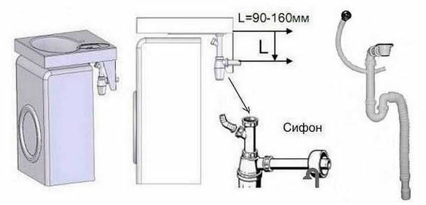Сифон для раковины над стиральной машиной