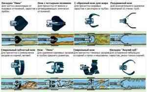Приспособление для прочистки канализационных труб