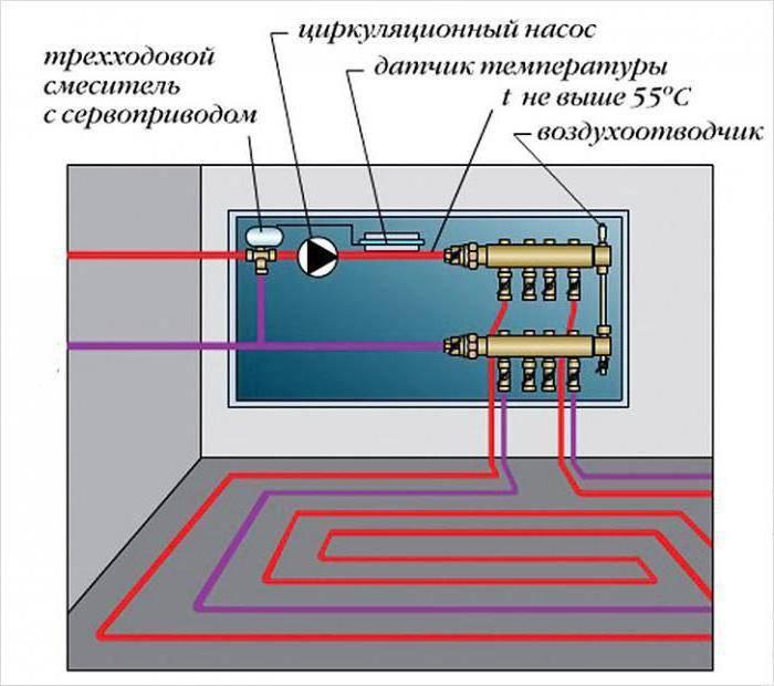Как подключить тёплый водяной пол