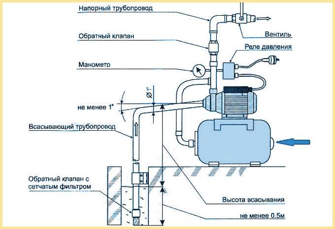 Водяной насос с гидроаккумулятором