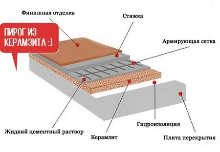 Теплый пол керамзит