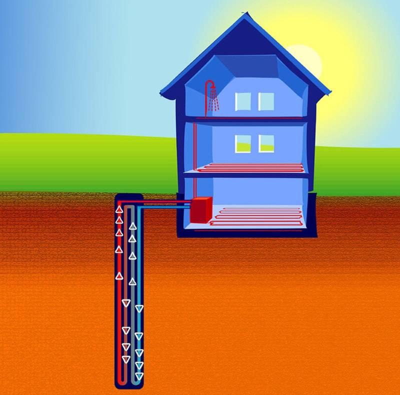 Геотермальное отопление дома своими руками