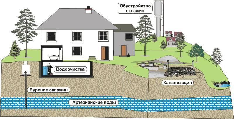 Как бурится скважина под воду