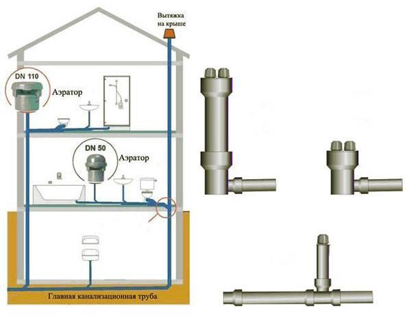 Вакуумный клапан для канализации 110
