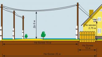 Разводка электропроводки в деревянном доме