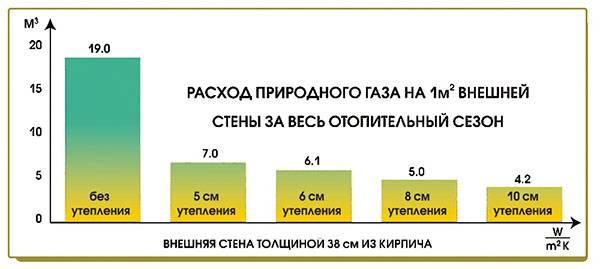 Как посчитать расход газа