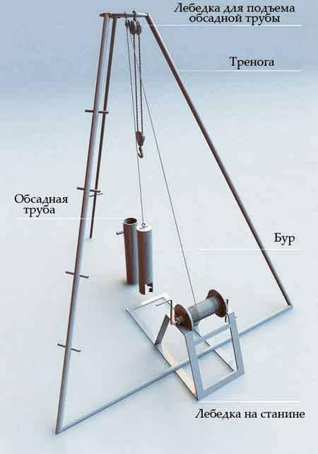 Как сделать скважину на даче своими руками