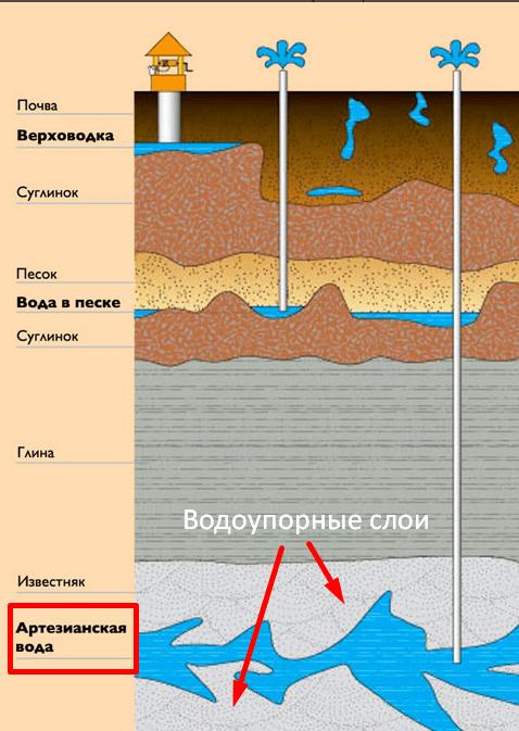 схема артезианского водоносного горизонта