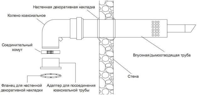 Газовая колонка с принудительной вытяжкой