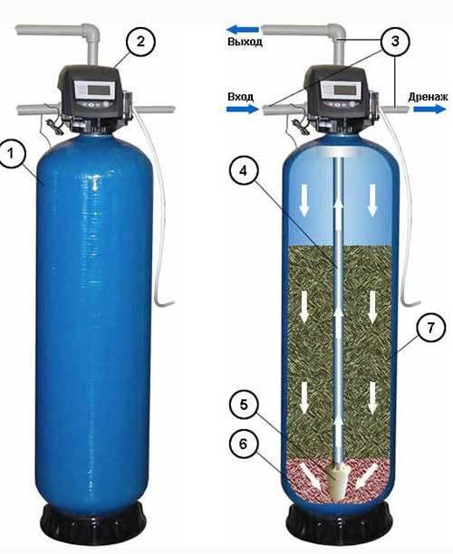 Система обезжелезивания воды