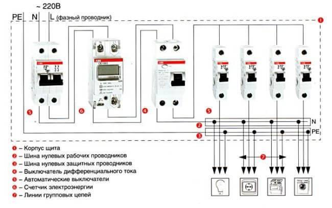 Электрощит своими руками для частного дома