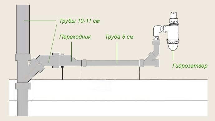 Труба для слива канализации