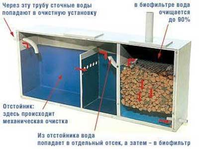 Как правильно сделать канализацию в частном доме
