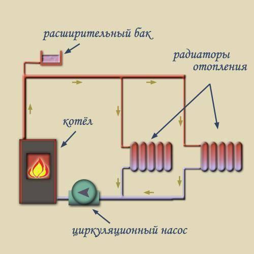 Печь с котлом водяного отопления
