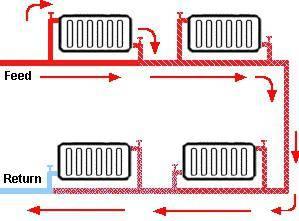 Однотрубная система отопления с нижней разводкой схема
