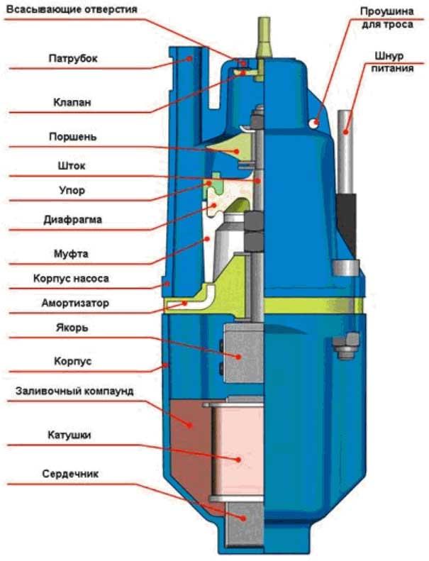 Автоматика на скважинный насос