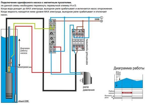 Глубинный насос для скважины как выбрать