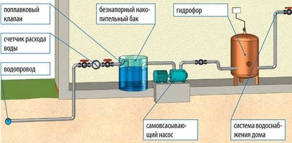 Как установить бак для воды на даче