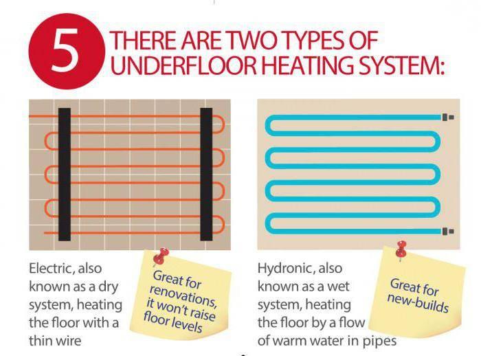 Какой тёплый пол лучше водяной или электрический
