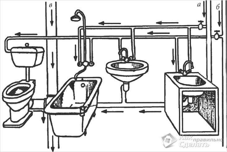 Как провести трубы в ванной