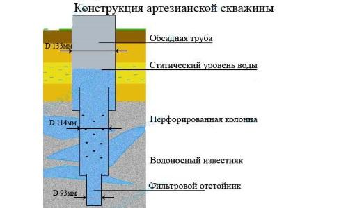 Как бурят скважины на воду