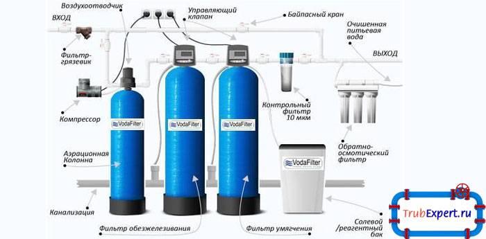 Фильтры обезжелезивания воды с большим содержанием железа