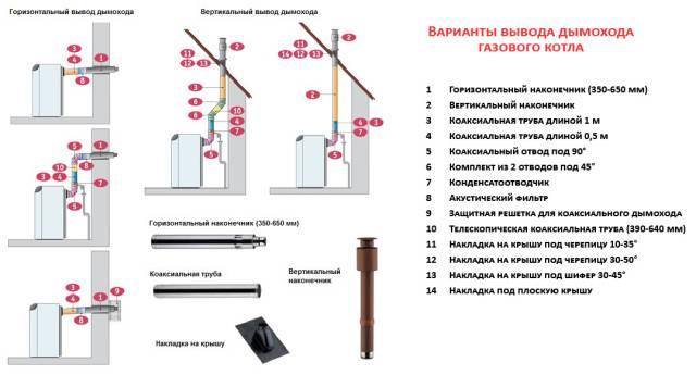 Установка газового настенного котла