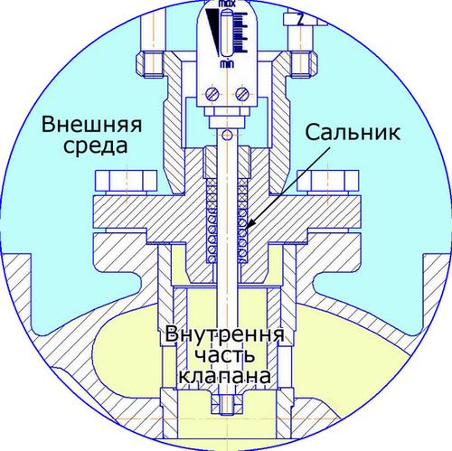 Регулятор давления в системе отопления