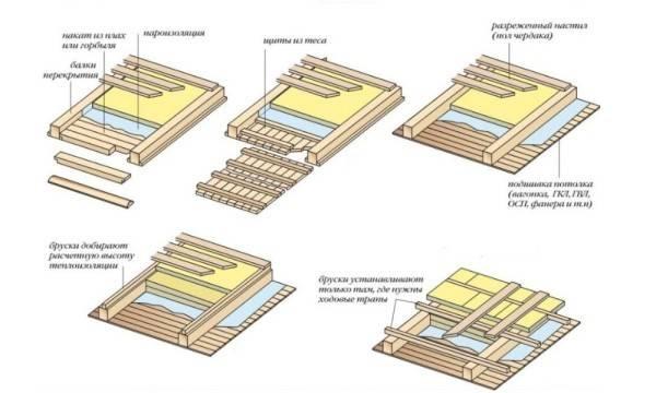 Утеплитель для межэтажных перекрытий